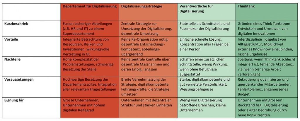 Varianten-Digitalisisierung-Tabelle