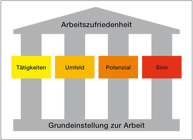 Die vier Säulen der Arbeitszufriedenheit